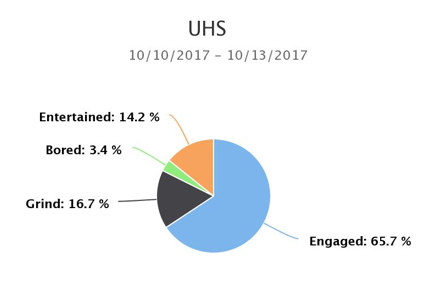 Engagement-Quadrants-at-UHS